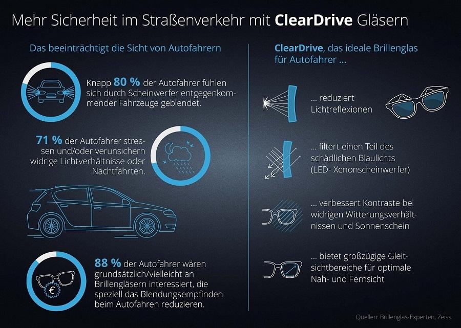 Autofahrerbrillen geben Sicherheit im Straßenverkehr