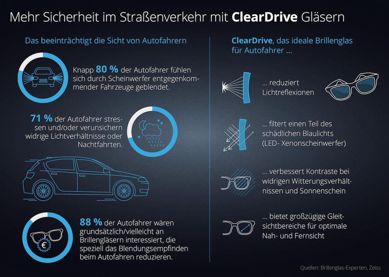 Autofahrerbrille - ClearDrive Infografik