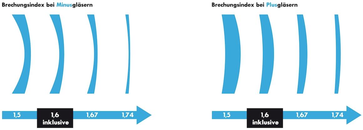 Brechungsindex 1.6 - dünne Brillengläser inklusive