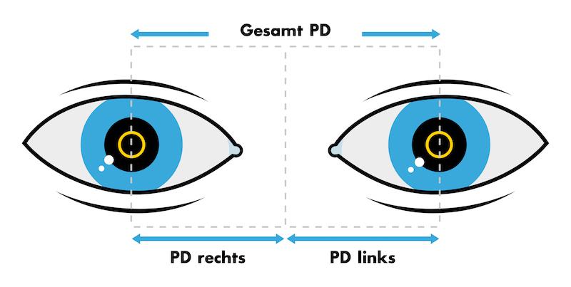 Abstand Pupille zur Nasenmitte