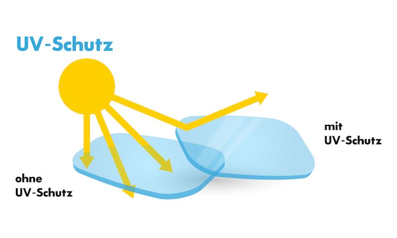 Abweisung von schädlichen UV-Strahlen